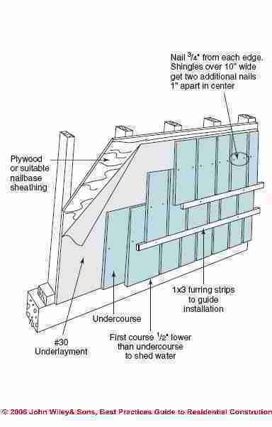 Figure 1-14 Sidewall Shake Shingle Installation (C) Wiley and Sons - S Bliss