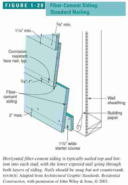 Guide To Fiber Cement Wall Siding On Building Exteriors
