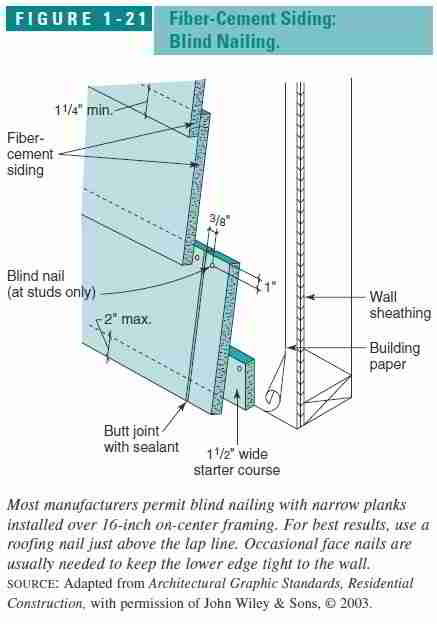 Cement Board Sizes : Guide to fiber cement wall siding on building exteriors