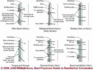Wood siding profiles (C) Wiley and Sons - S Bliss