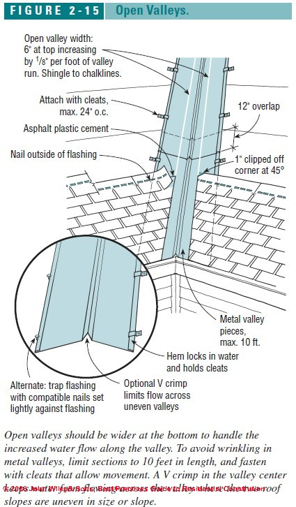 roof valley flashing specifications and details figure 2 15 open roof valley detiails c j wiley s bliss
