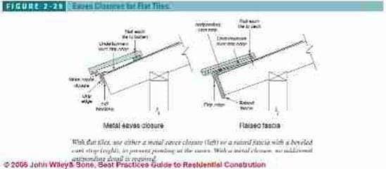 Figure 2-29: Eaves closure methods for clay tile roofs (C) J Wiley, S Bliss