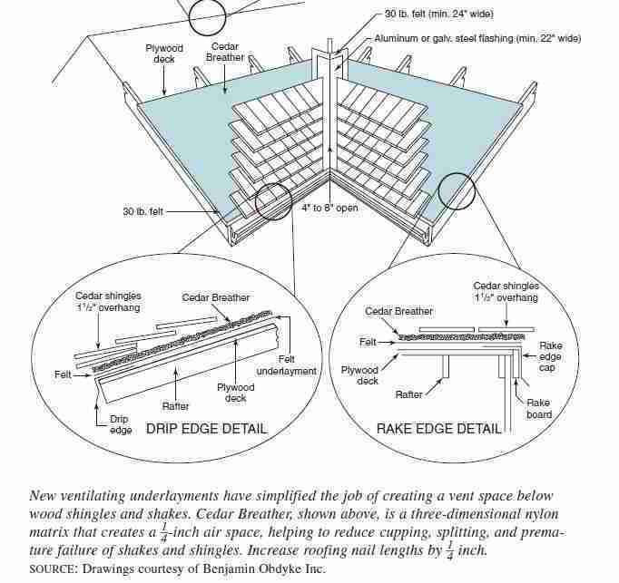 Figure 2-49: Wood Roof Shingles with ventilating underlayment (C) J Wiley, S Bliss