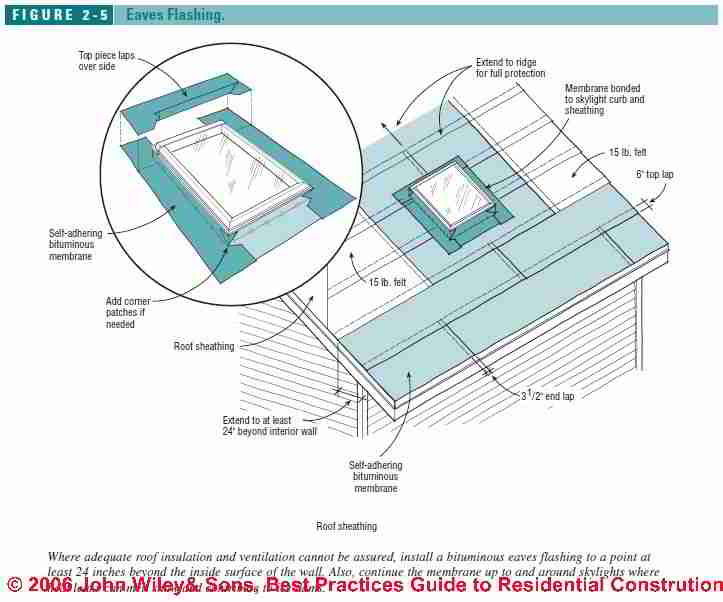 Design for Roof venting around skylights: details to assure airflow