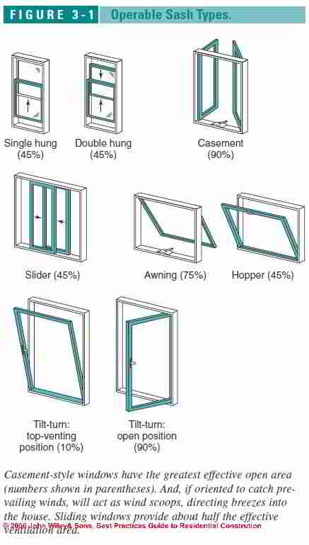 Guide to types of windows skylights for Window types names