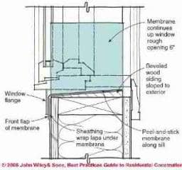 Window and Door Installation Support from Andersen Windows