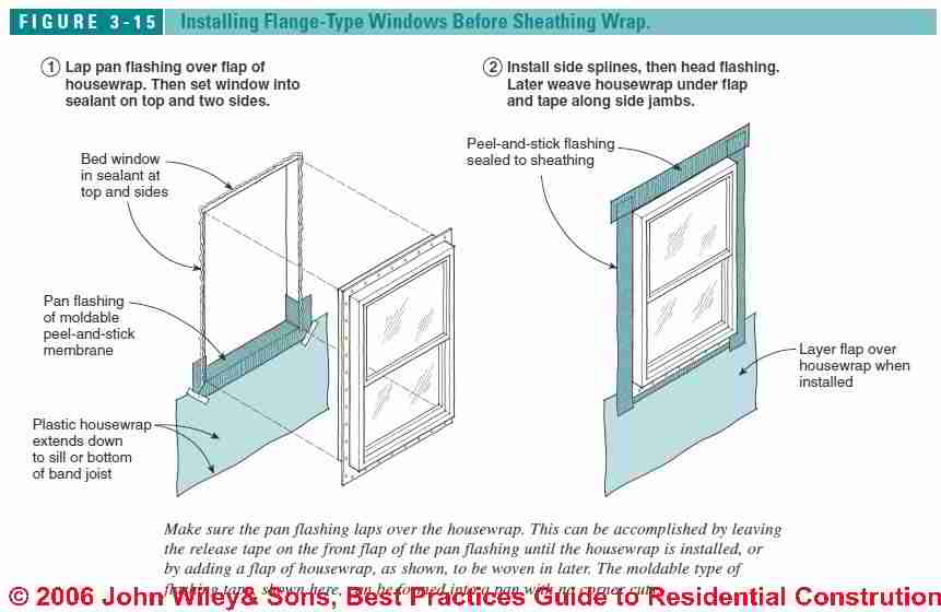 Window flashing installation