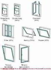 Window Types