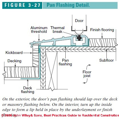 Best Practices Flashing Details For Exterior Doors