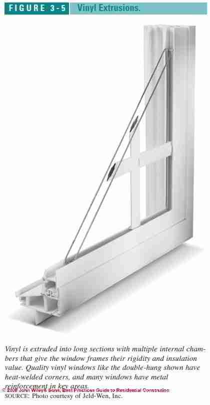 Solid Vinyl Windows Guide To Selecting And Installing