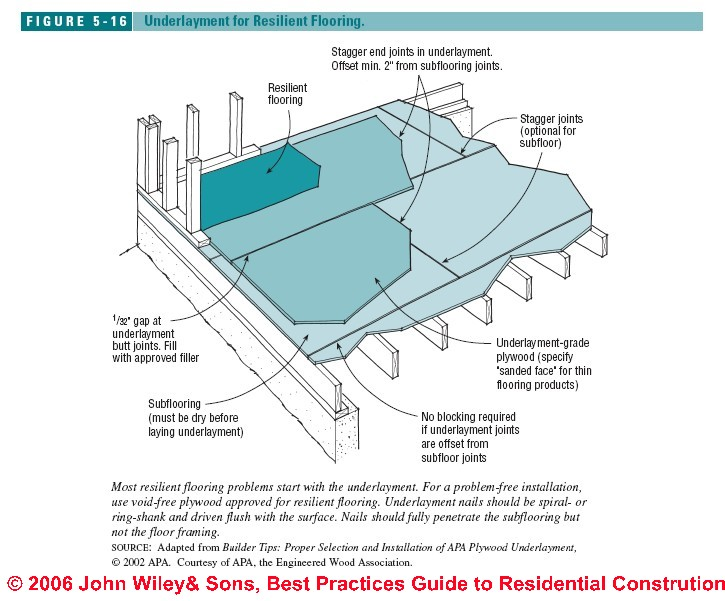 Install Bathroom Floor Underlayment : Guide to installing resilient flooring vinyl tile sheet