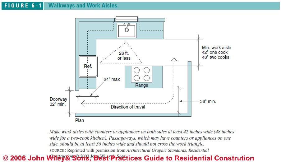 Kitchen amp Bath Design Principles : Figure6 1 from inspectapedia.com size 904 x 521 jpeg 79kB