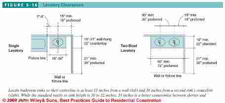 Figure 6-16:  Bathroom Design Specs: Lav Clearances (C) J Wiley S Bliss