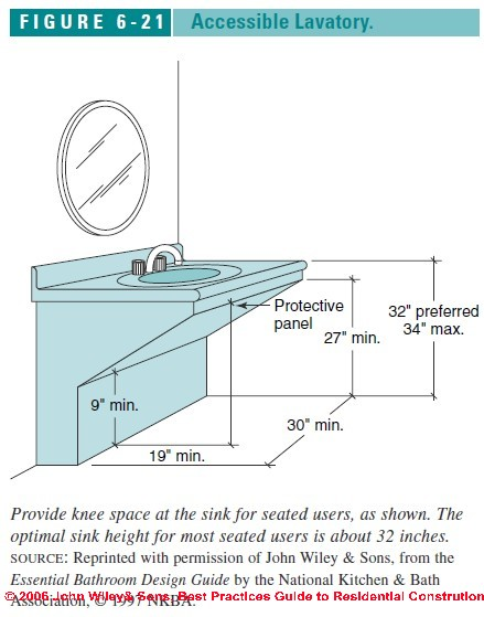 Countertop Height For Wheelchair : Figure 6-1: Accessible Bathroom Design Specs: Accessible sink or lav ...