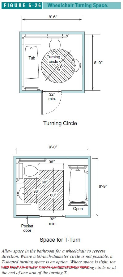 question can wheelchair turning space include space under the toilet bowl or below the lavsink i am a home owner with a bathroom accessibility design - Handicap Accessible Bathroom Design
