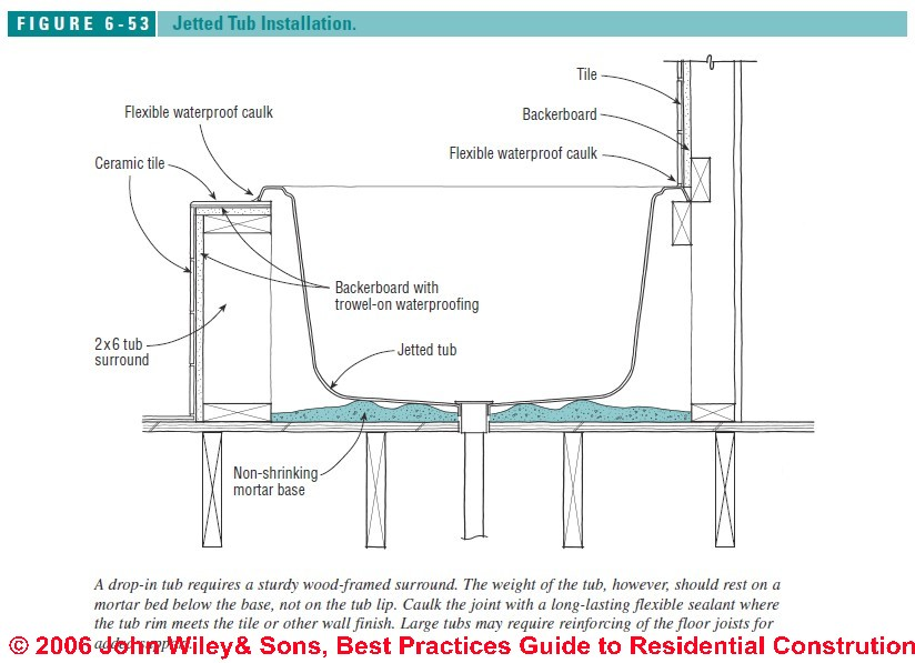 How To Intall Jetted Tubs Installation Recommendations For Whirlpools