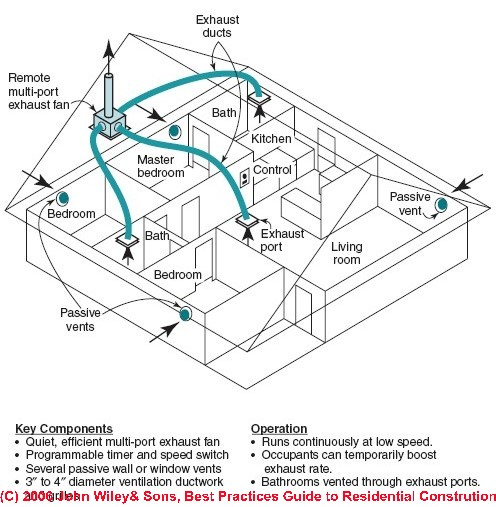 Whole House Venting System : Exhaust fan ventilation system design installation