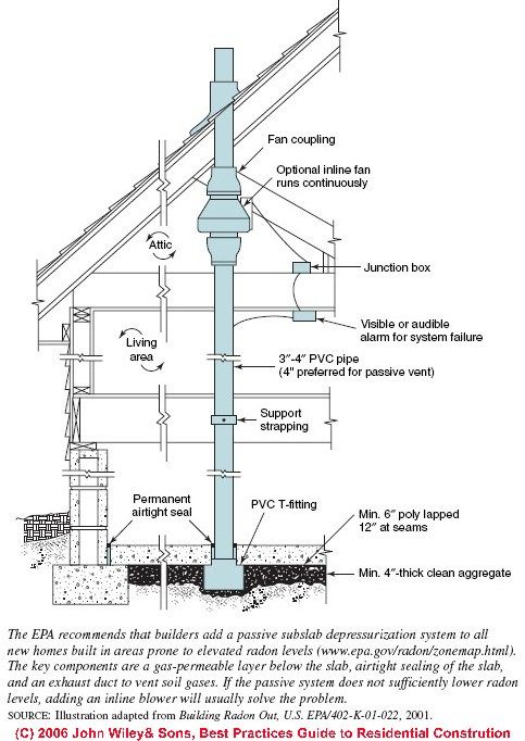 Height Of Radon Vent Pipe Google Groups