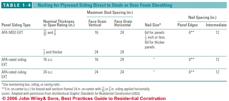 Guide To Installing Wood Wall Siding