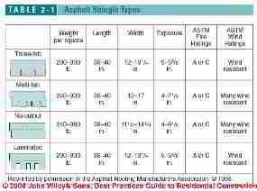 Table 2-1 Asphalt Shingle Types (C) Wiley and Sons, S Bliss
