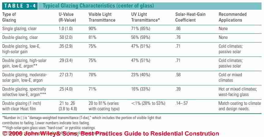 Window Efficiency Amp Choices By Climate