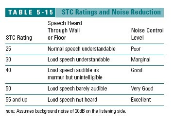 Table of STC Ratings & Noise Reduction (C) J Wiley & Sons Best Practices Steven  Bliss