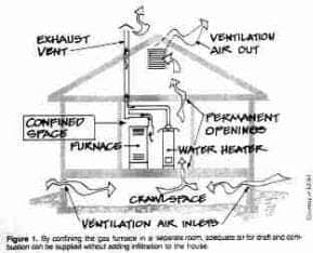 Combustion air details for tight houses  (C) Daniel Friedman