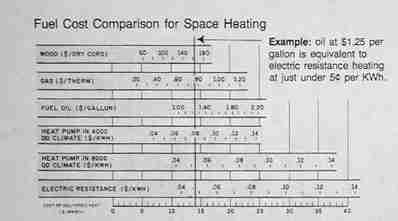 Fuel cost comparison for space heating (C) Daniel Friedman