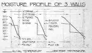 Chart describes moisture profiles of building walls (C) Daniel Friedman