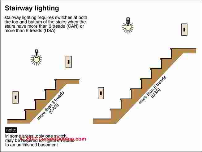 Lighting Basement Washroom Stairs: Design & Build Specifications For Stairway, Railings
