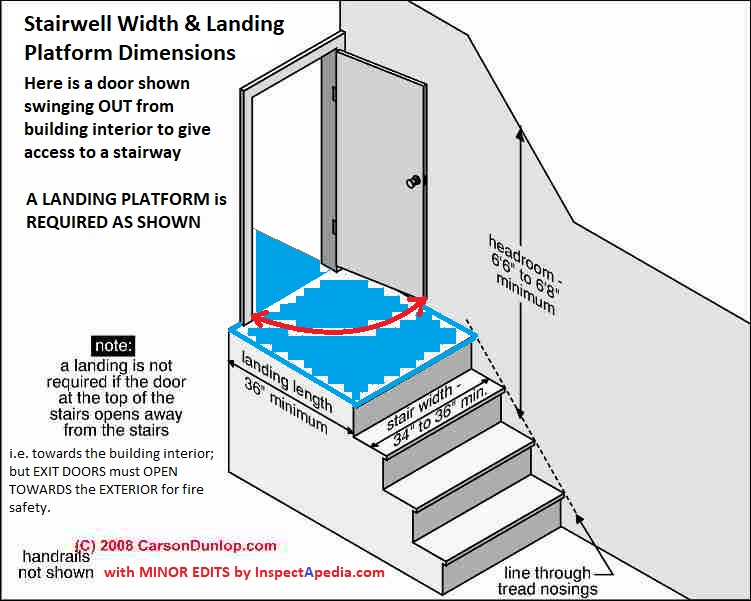 Stairway Landings Platforms Codes Construction Inspection