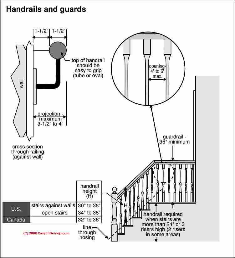 Building Code Stair Handrail Requirements
