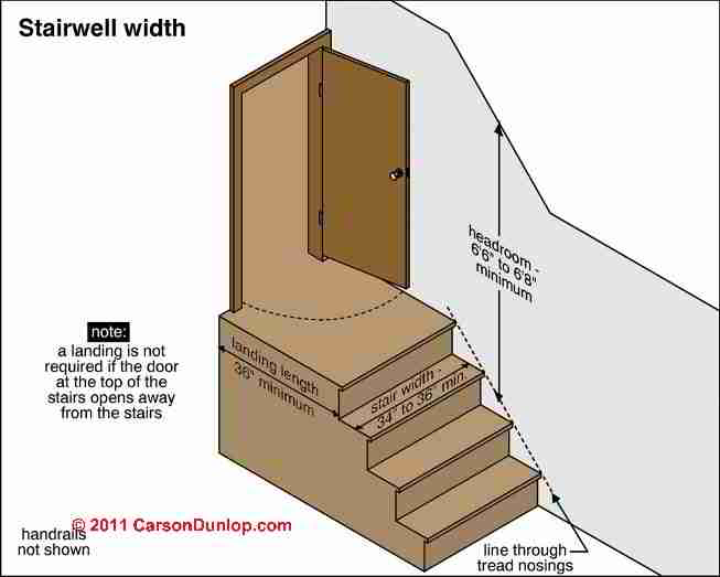 stairway height width headroom code specifications requirements