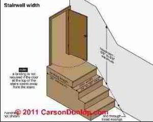 Stairway requirements (C) Carson Dunlop Associates