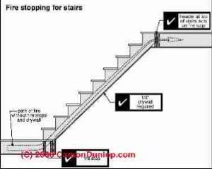 Stairway Lighting requirements (C) Carson Dunlop