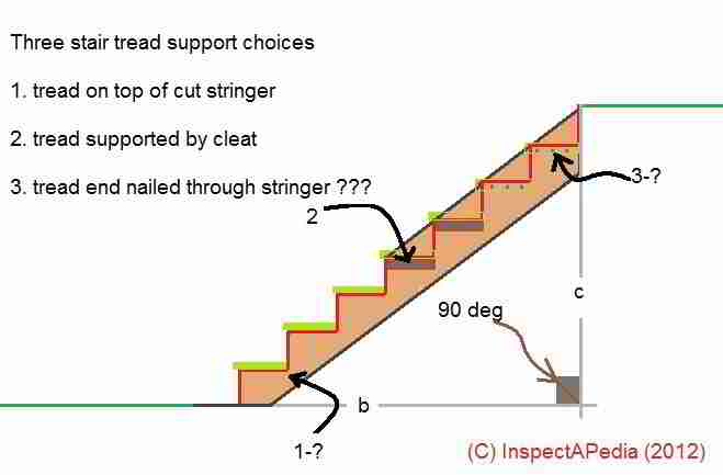Stair Stringer Amp Stair Tread Support Defects Amp Hazards