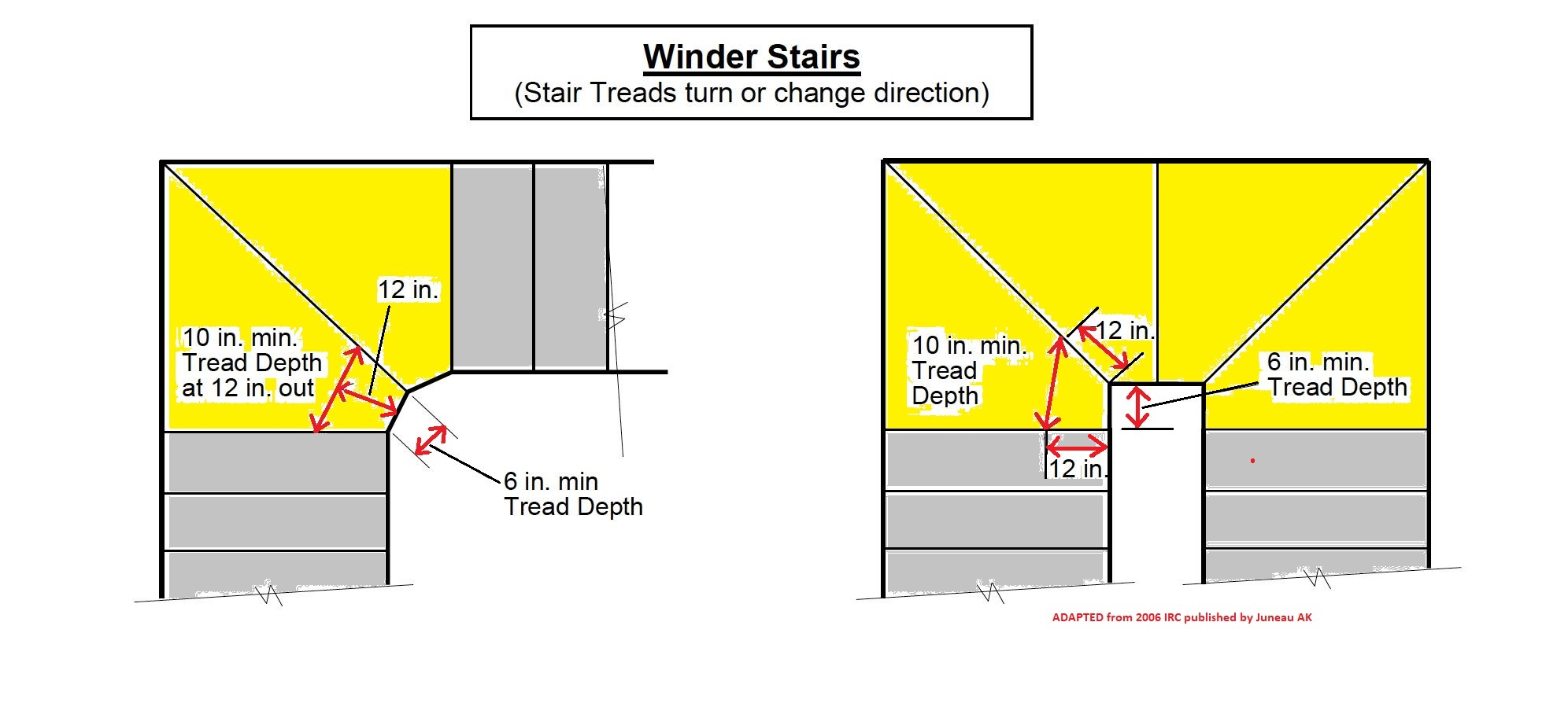 Winding Or Turned Stairways Guide To Stair Winders