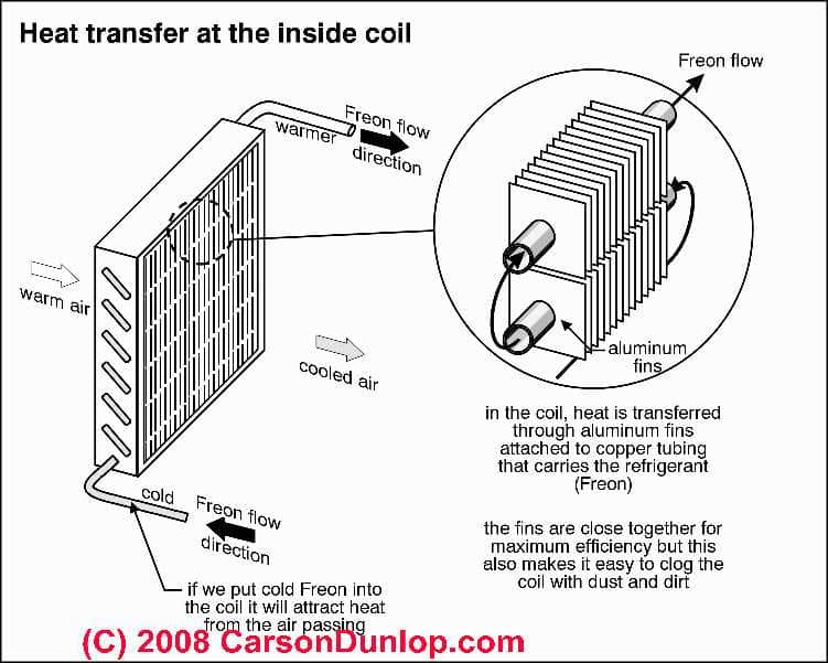 Air Conditioning Cooling Coil Or Evaporator Coil Ice Up