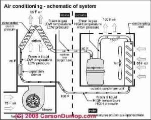 Air conditioning system schematic (C) Carson Dunlop Associates