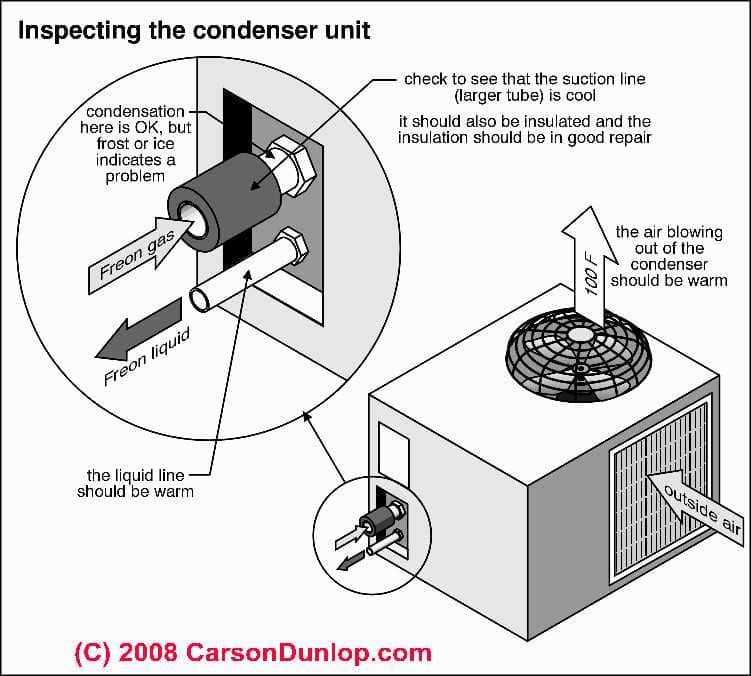 repair guide to troubleshooting an air conditioner or heat pump schematic of an air conditioner compressor unit showing inspection points c carson dunlop associates