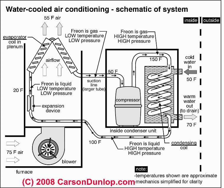 schematic of water cooled air conditioning system c carson