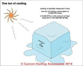 Explanation of a ton of cooling capacity (C) Carson Dunlop Associates