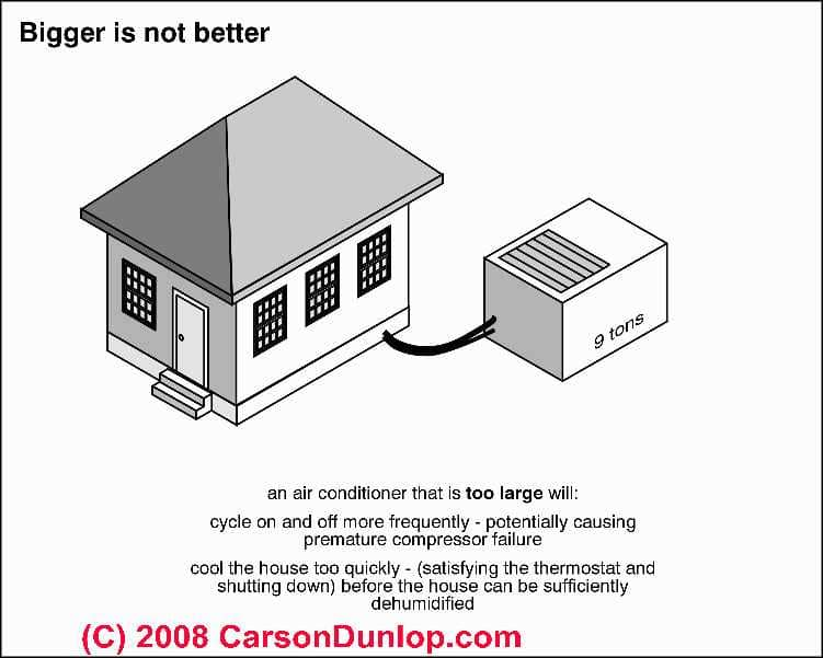 Air Conditioning System Dehumidification Problem Diagnosis U0026 Cures