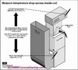 AC duct and air handler temperature measurement points (C) Carson Dunlop Associates