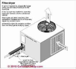 Refrigerant filter drier installation (C) Carson Dunlop Associates