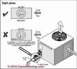 Refrigerant sight glass use to check for low HVACR refrigerant (C) Carson Dunlop Associates