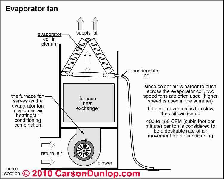 Return Air Improvement on furnace blower