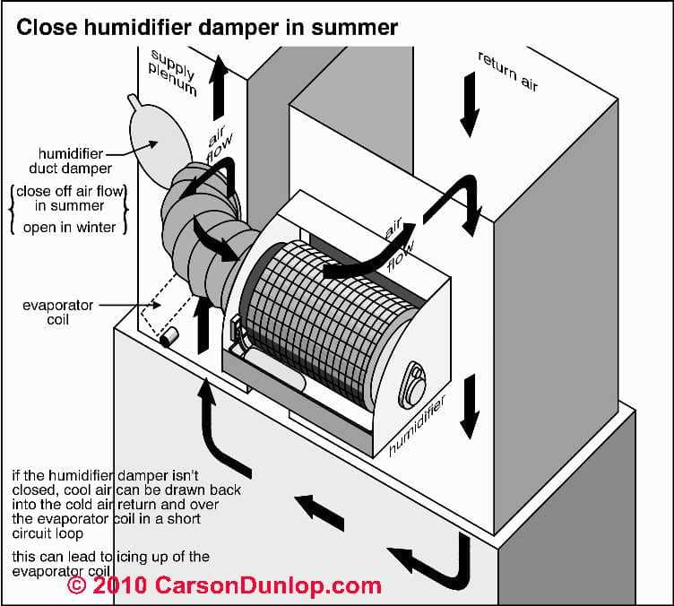 Duct air flow: HVAC system return air & air flow or air speed ...