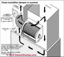 Loose blower assembly pulley or belt reduces airflow Carson Dunlop Associates