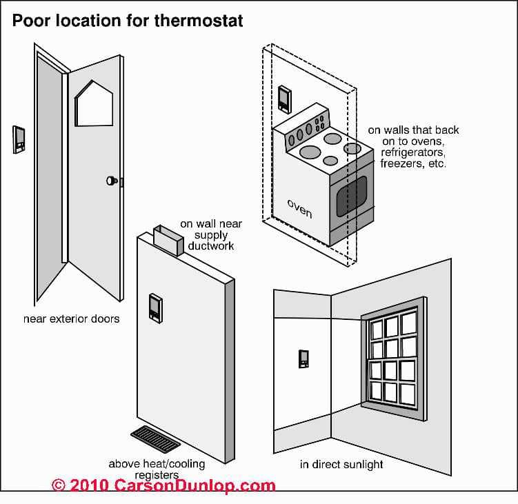 guide to wiring connections for room thermostats where not to locate the room thermostat c carson dunlop associates article contents thermostat wire connections